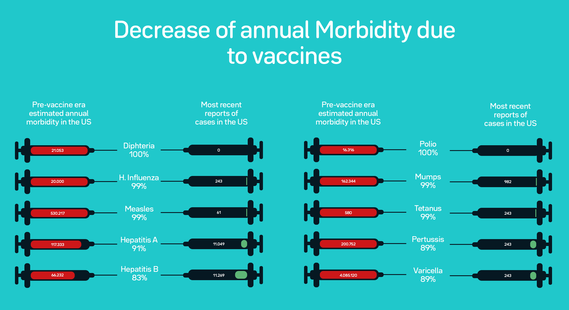 vaccination morbidity diseases